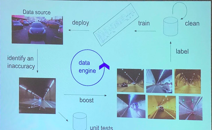 A Practitioner's Tour of CVPR 2019: Workshops on Autonomous Driving Data Engine