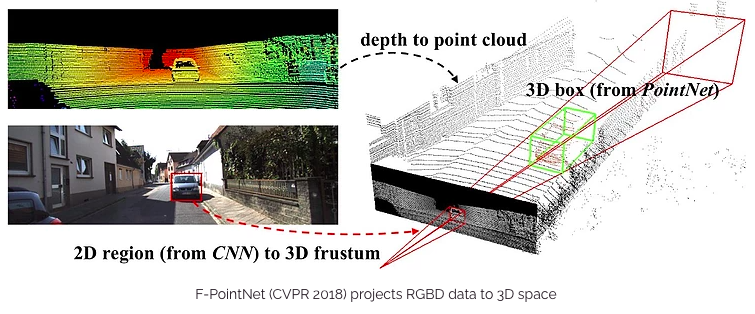 A Practitioner's Tour of CVPR 2019: Workshops on Autonomous Driving