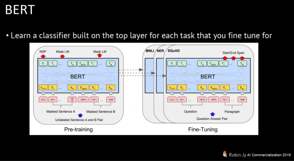 Google BERT (Source: Yang Liu, Language Processing in the Deep Learning Era,Robin.ly AI Commercialization 2019)