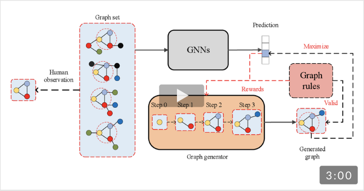 [KDD 2020] XGNN: Towards Model-Level Explanations of Graph Neural Networks