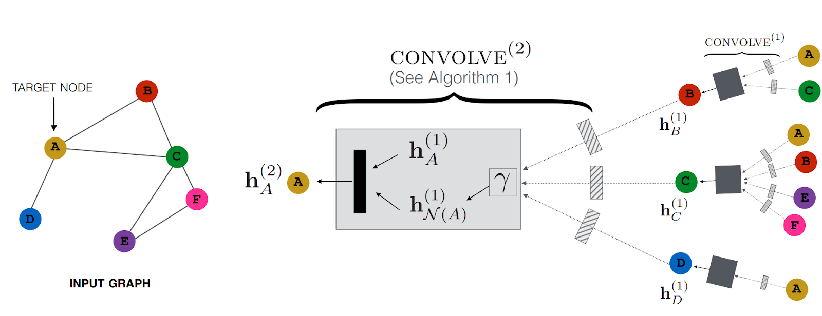 Illustration of GNN model architecture. Suppose that we run GNN to compute the representation of node A using 2-layer GNN, the computation is shown on the right, where every directed arrow between 2 nodes indicates a message that is passed from the source to the target. [Rex Ying et al. 2018]