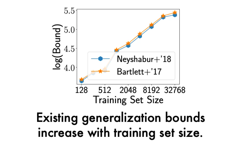 Existing generalization bounds increase with training set size.
