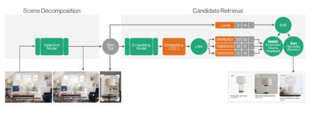 Shop the Look: Building a Large-Scale Visual Shopping System at Pinterest