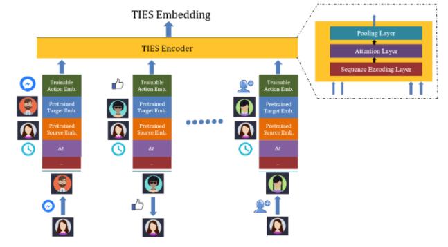 TIES: Temporal Interaction Embeddings for Enhancing Social Media Integrity at Facebook