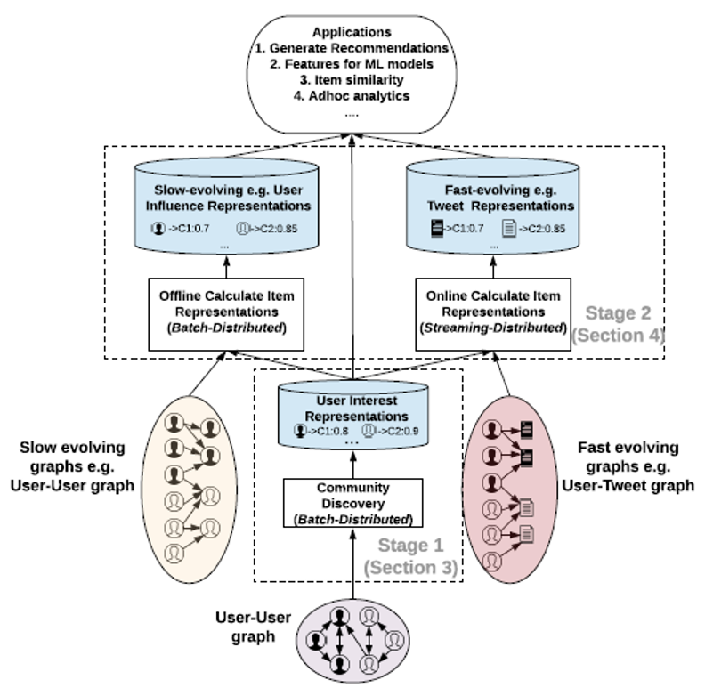 SimClusters: Community-Based Representations for Heterogeneous Recommendations at Twitter