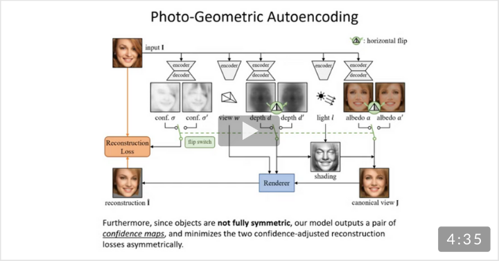 The architecture for generating 3D models. Unsupervised Learning of Probably Symmetric Deformable 3D Objects from Images in the Wild (CVPR 2020 best paper))
