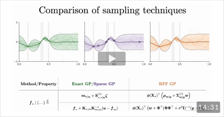 A comparison of sampling techniques. Efficiently Sampling Functions from Gaussian Process Posteriors (ICML 2020 Best Paper Honorable Mention)