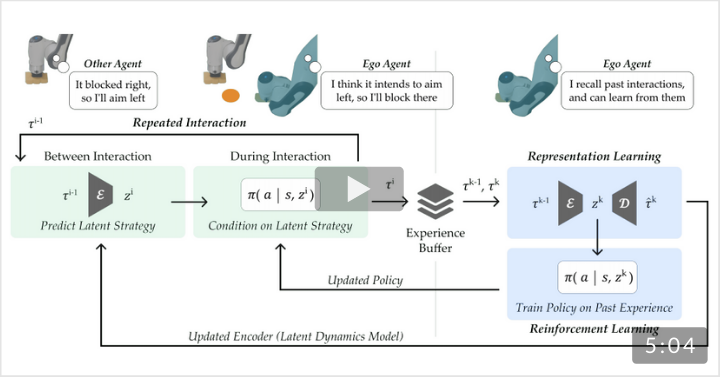 Learning Latent Representations to Influence Multi-Agent Interaction (CoRL 2020 Best Paper)