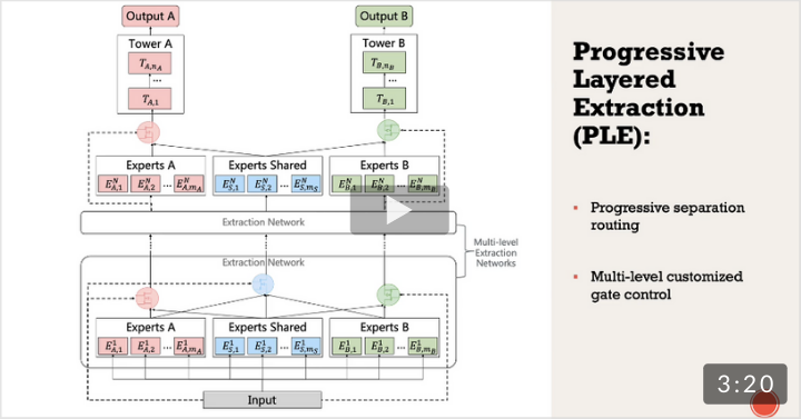 Progressive Layered Extraction (PLE): A Novel Multi-Task Learning (MTL) Model for Personalized Recommendations (RecSys 2020 Best Paper)