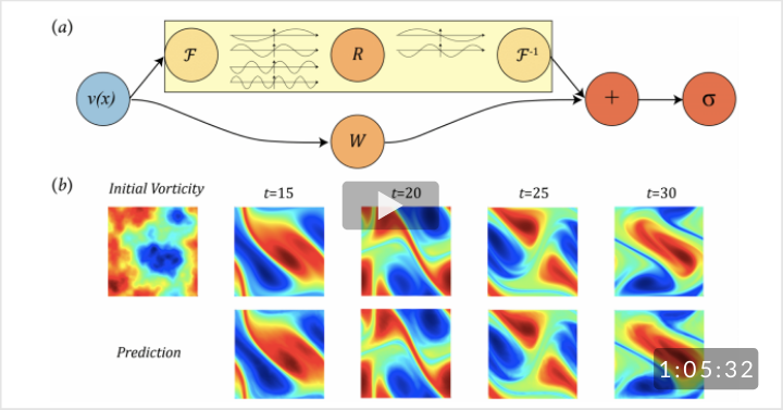 Fourier Neural Operator for Parametric Partial Differential Equations