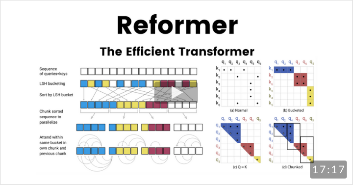 Reformer: The Efficient Transformer