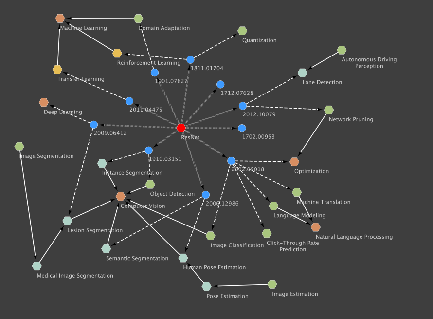 Crossminds AI Research Graph: Residual Neural Network (ResNet)