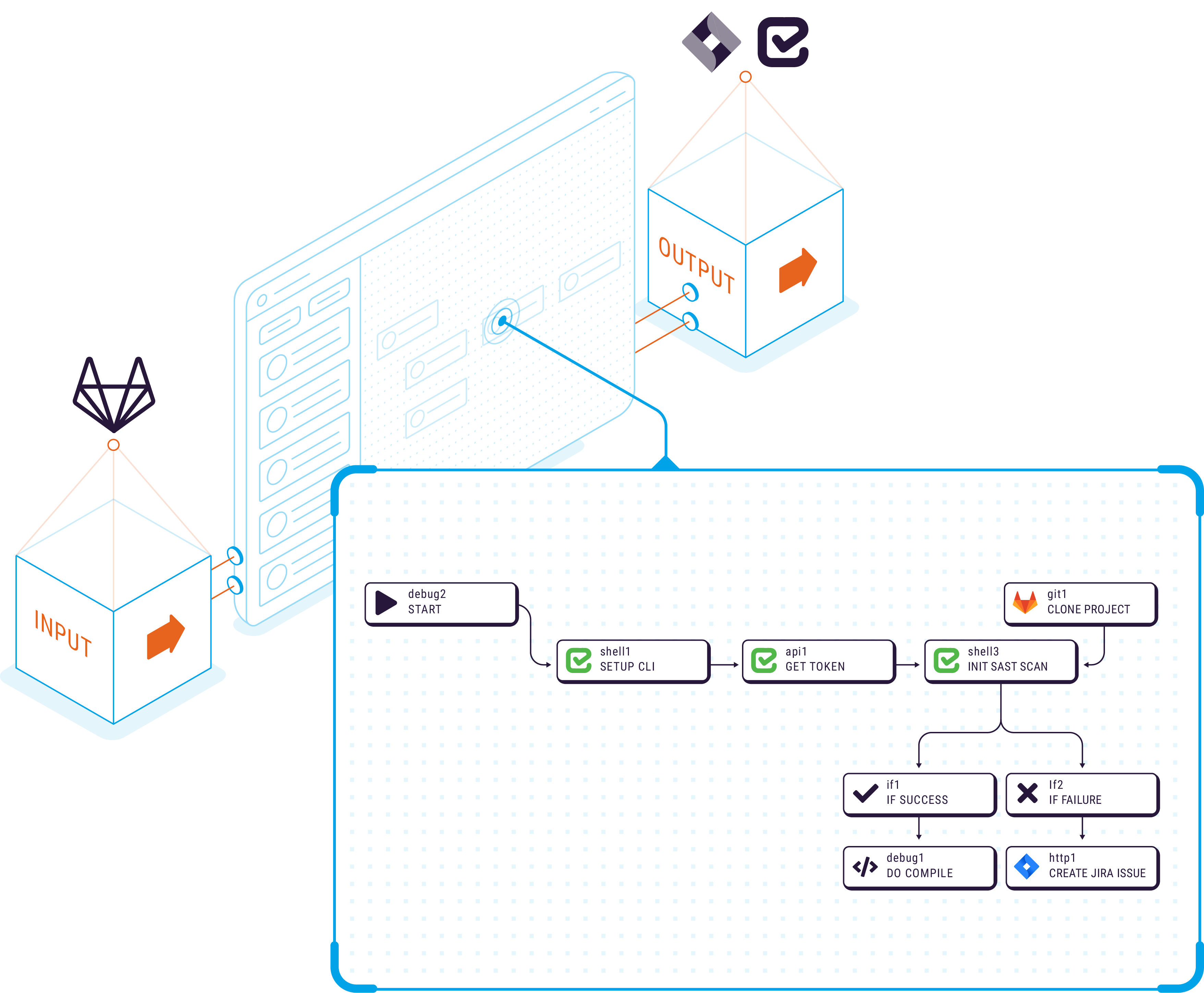 Isometric graphic of the application security use case for Refactr's DevSecOps automation platform