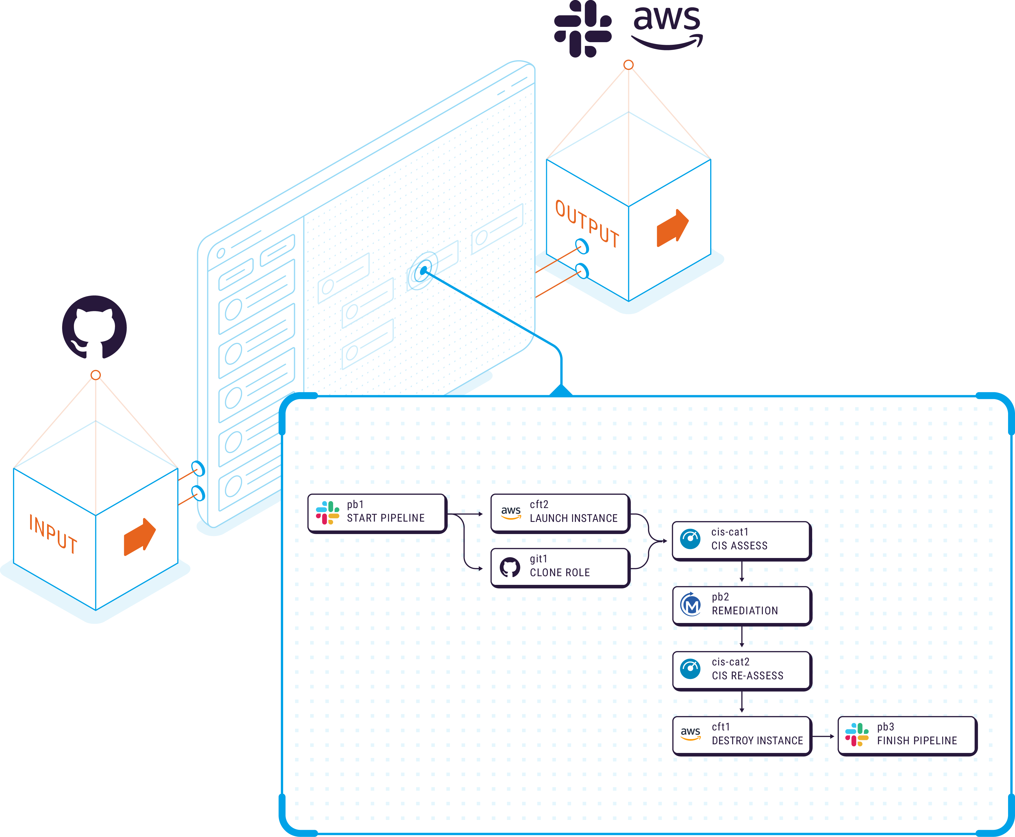 Isometric graphic of the compliance use case for Refactr's DevSecOps automation platform