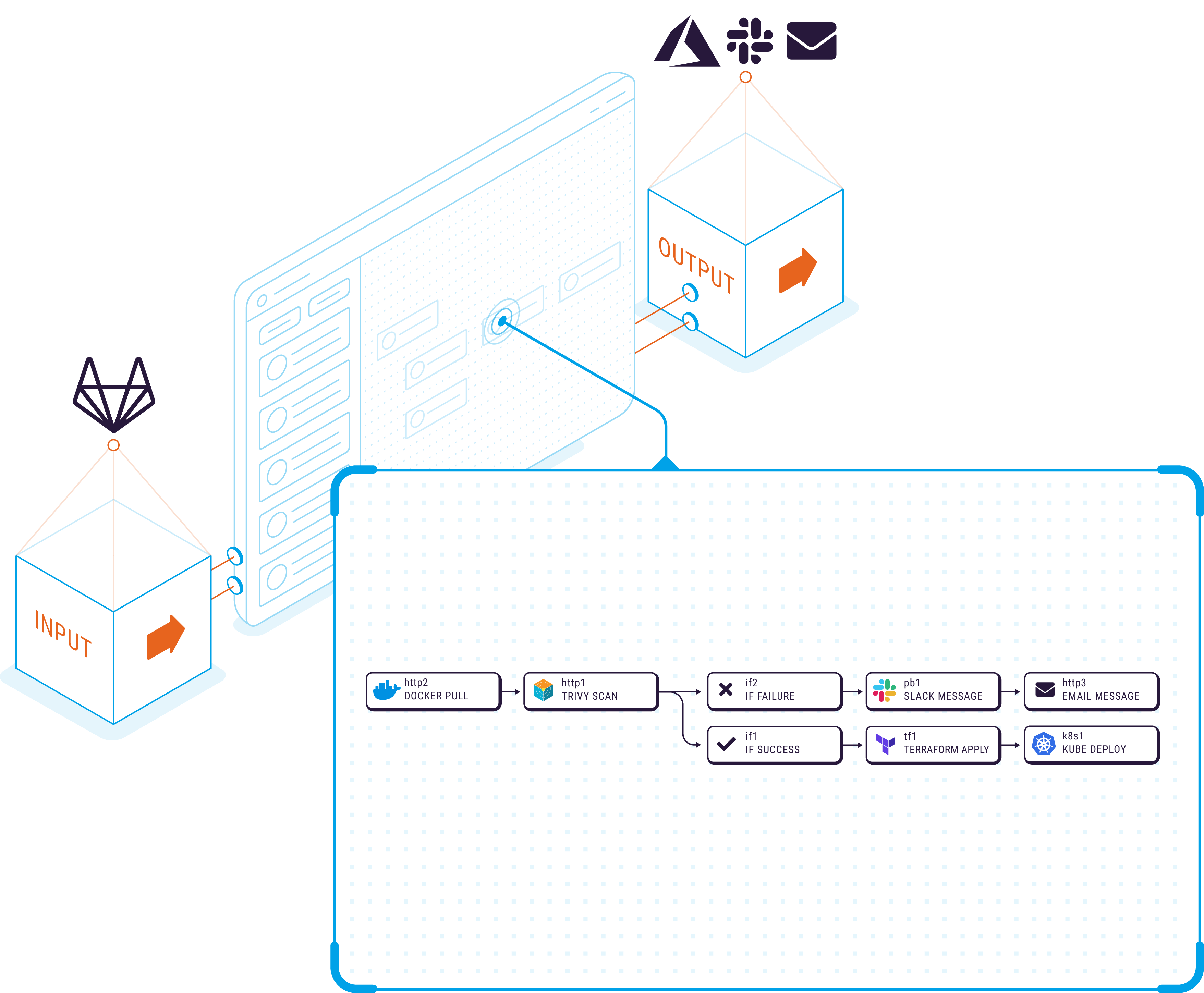 Isometric graphic of the DevSecOps use case for Refactr's DevSecOps automation platform
