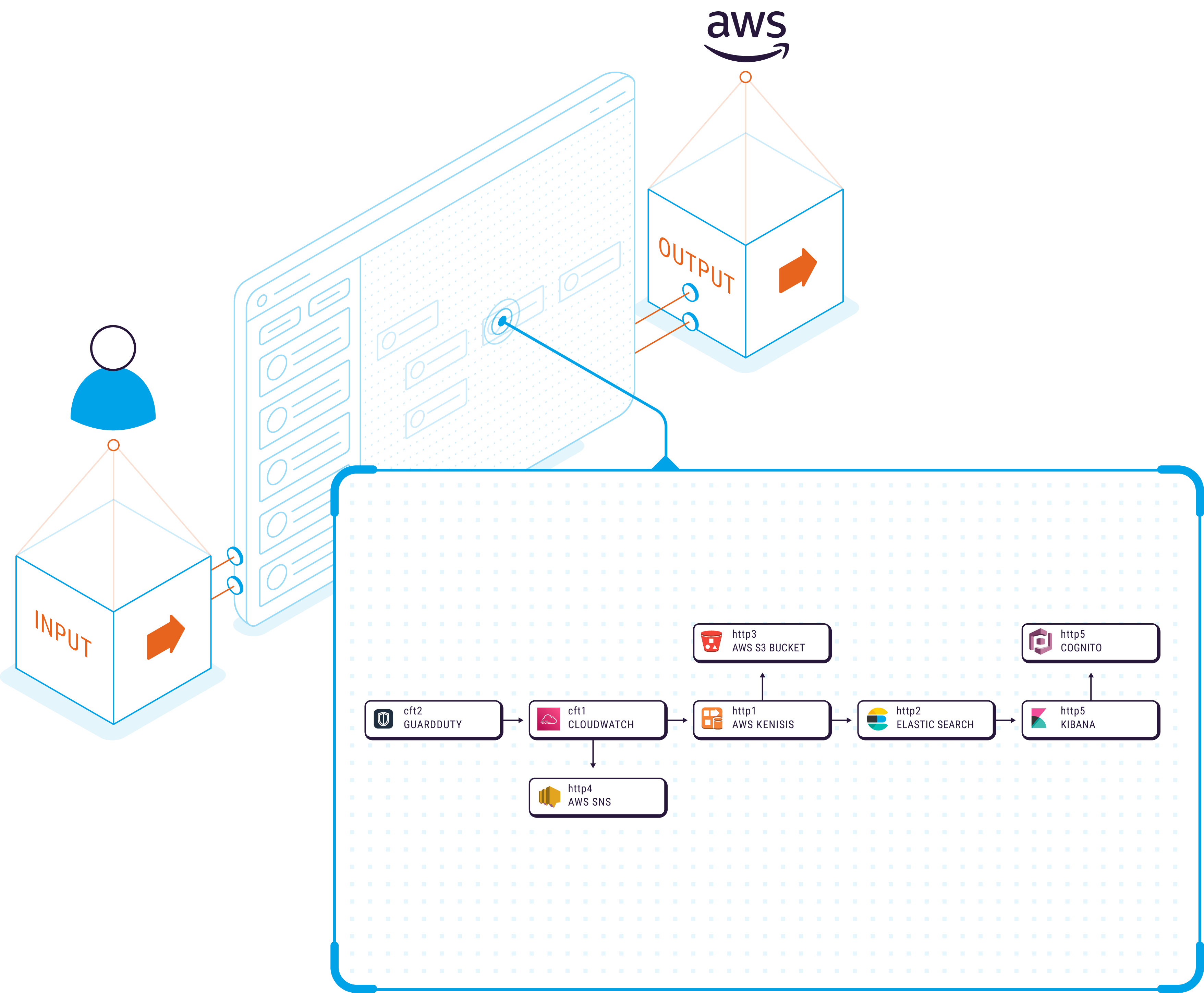 Isometric graphic of the cloud security use case for Refactr's DevSecOps automation platform