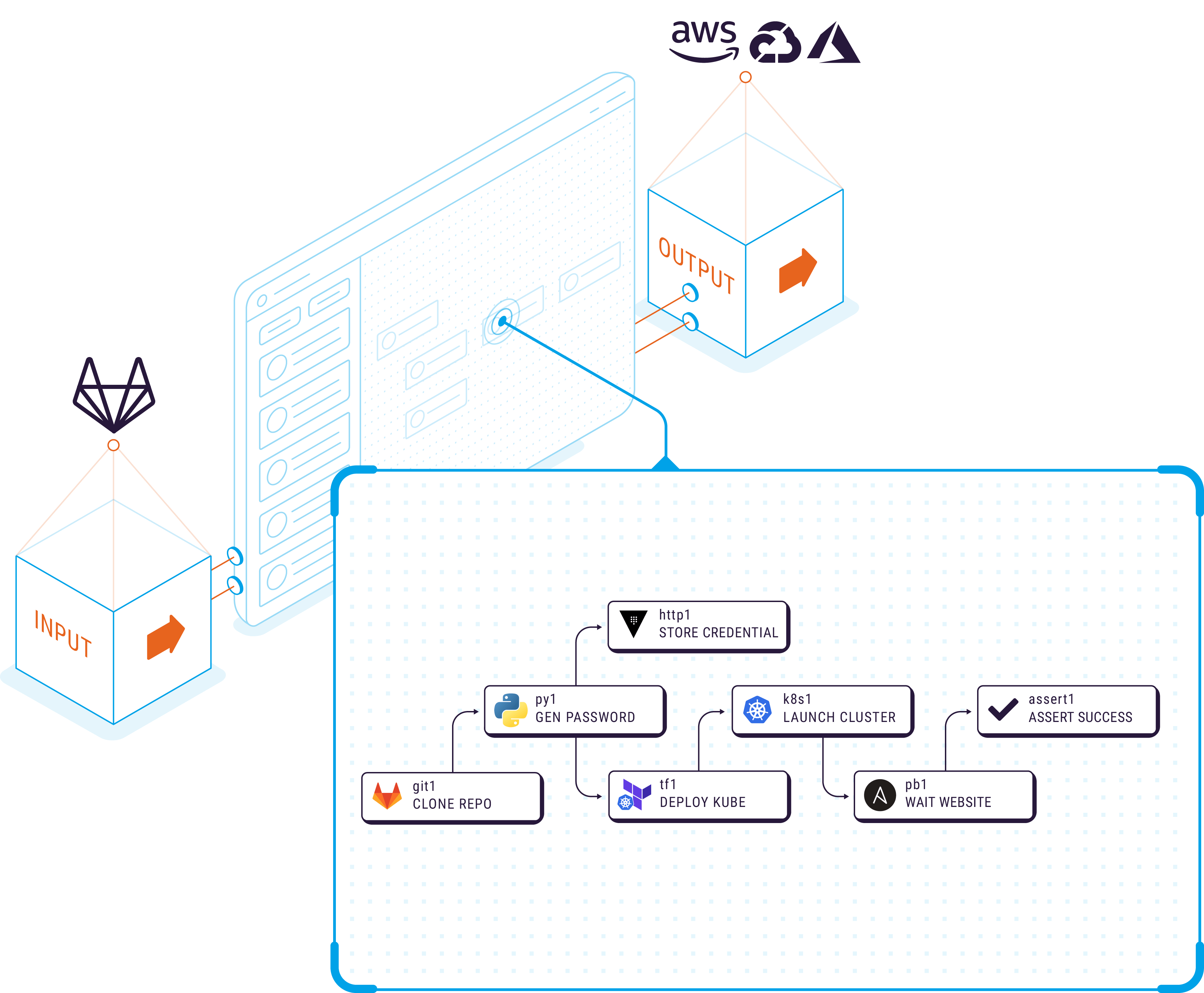 Isometric graphic of the infrastructure automation use case for Refactr's DevSecOps automation platform