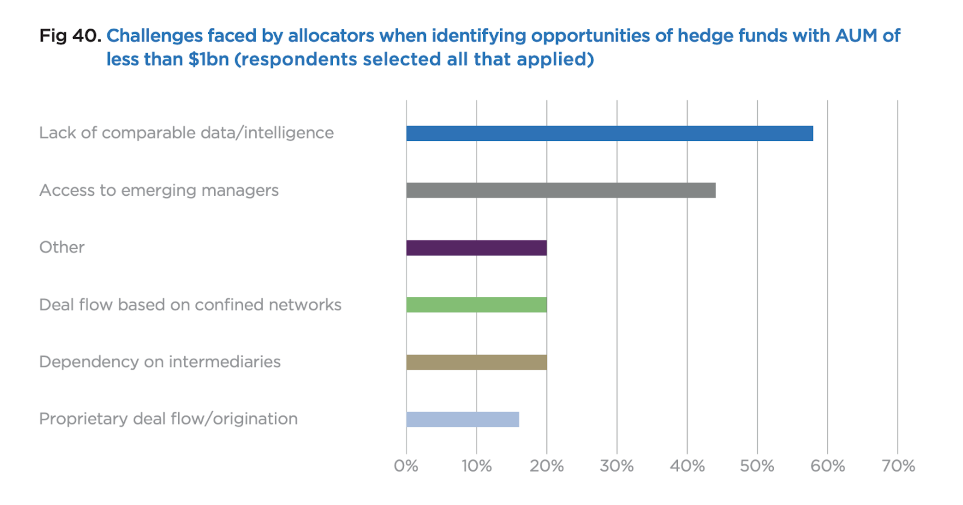 Challenges faced by allocators when identifying opportunities of hedge funds with AUM of less than $1bn