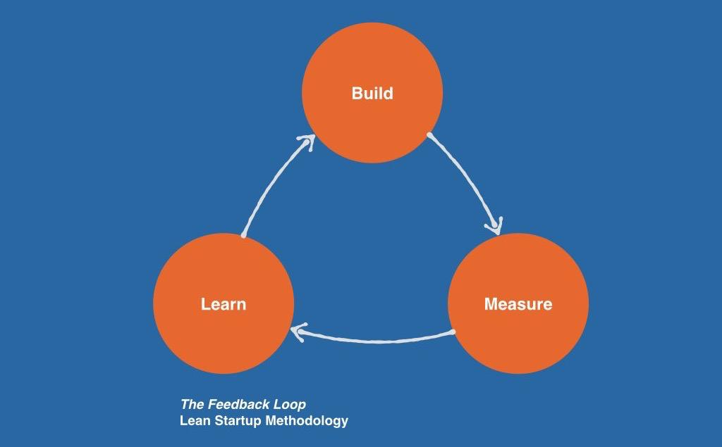 Build, Measure, Learn: The Feedback Loop - Lean Startup ...