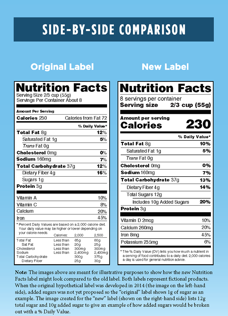 Nutr-FactLabel_Side-by-Side_OldvsNew