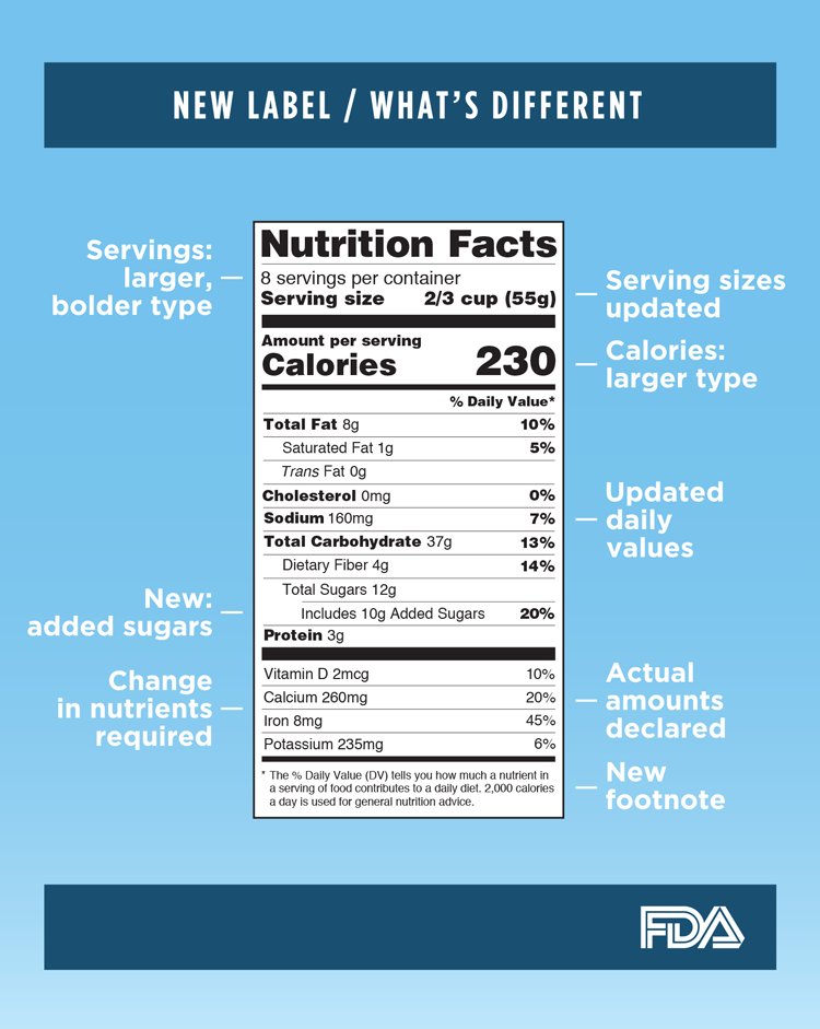 New-Nutrition-Label