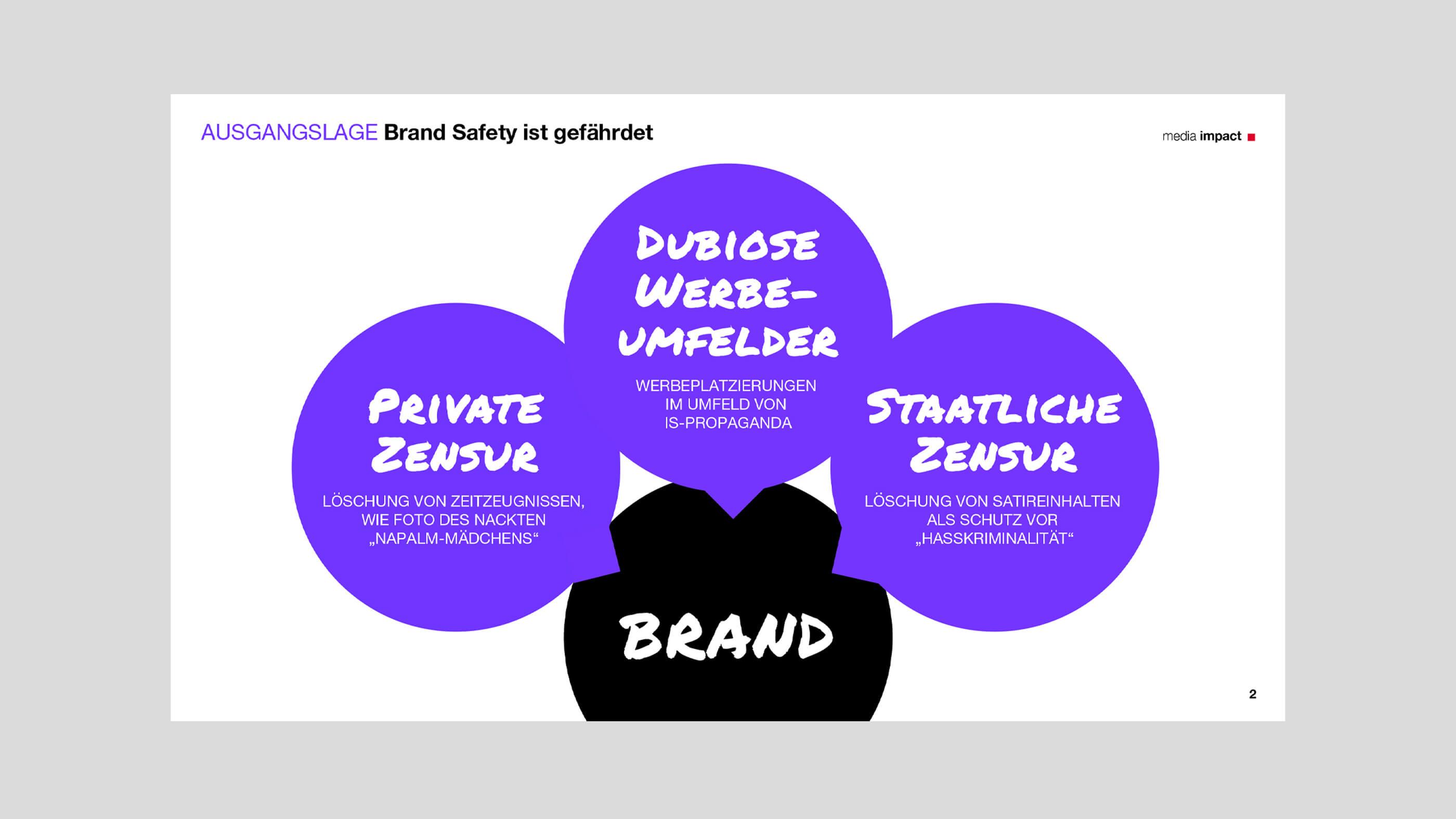 Informationsgrafik zu Brand Safety