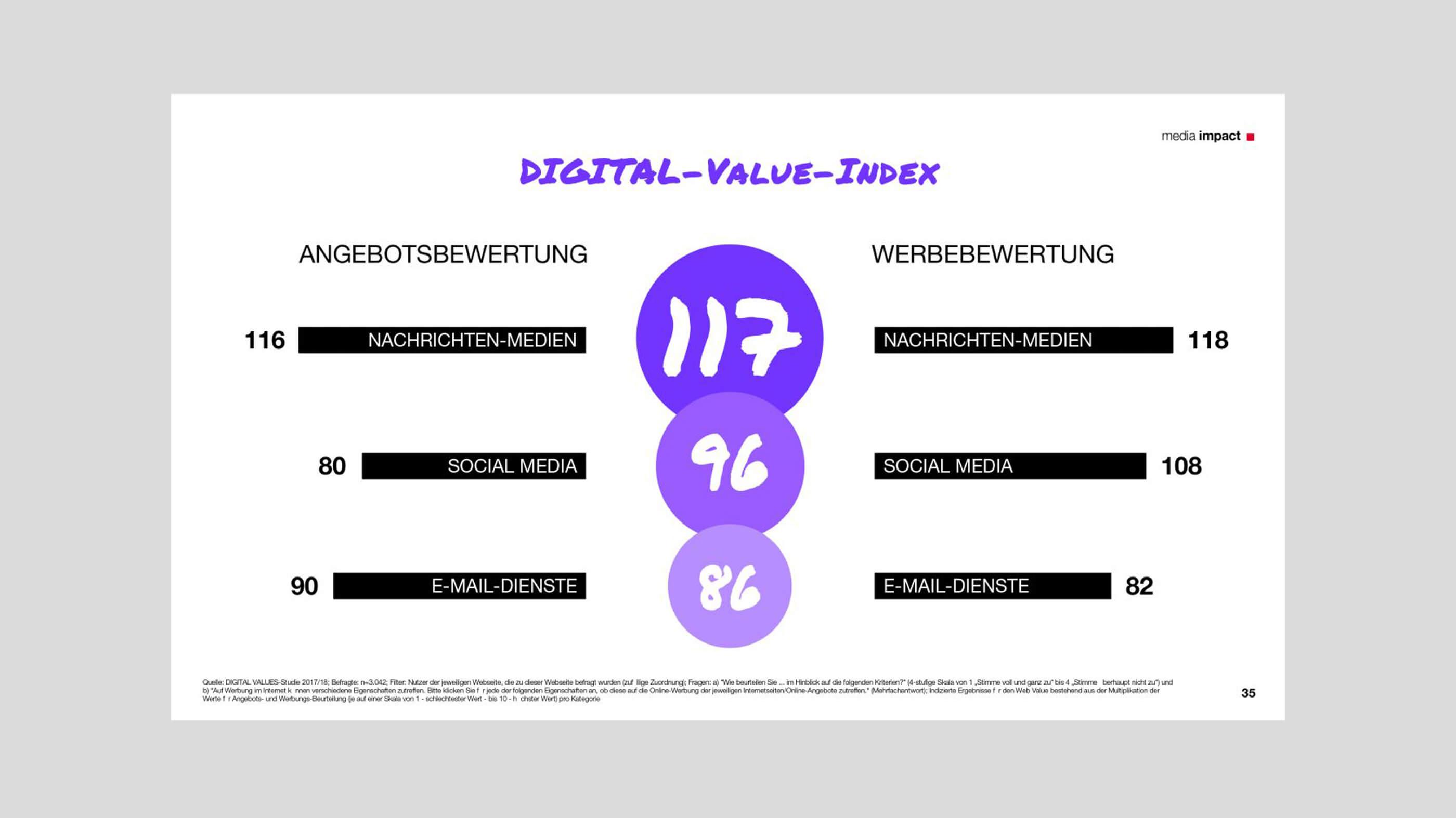 Infromationsgrafik zu Digital-Value-Index