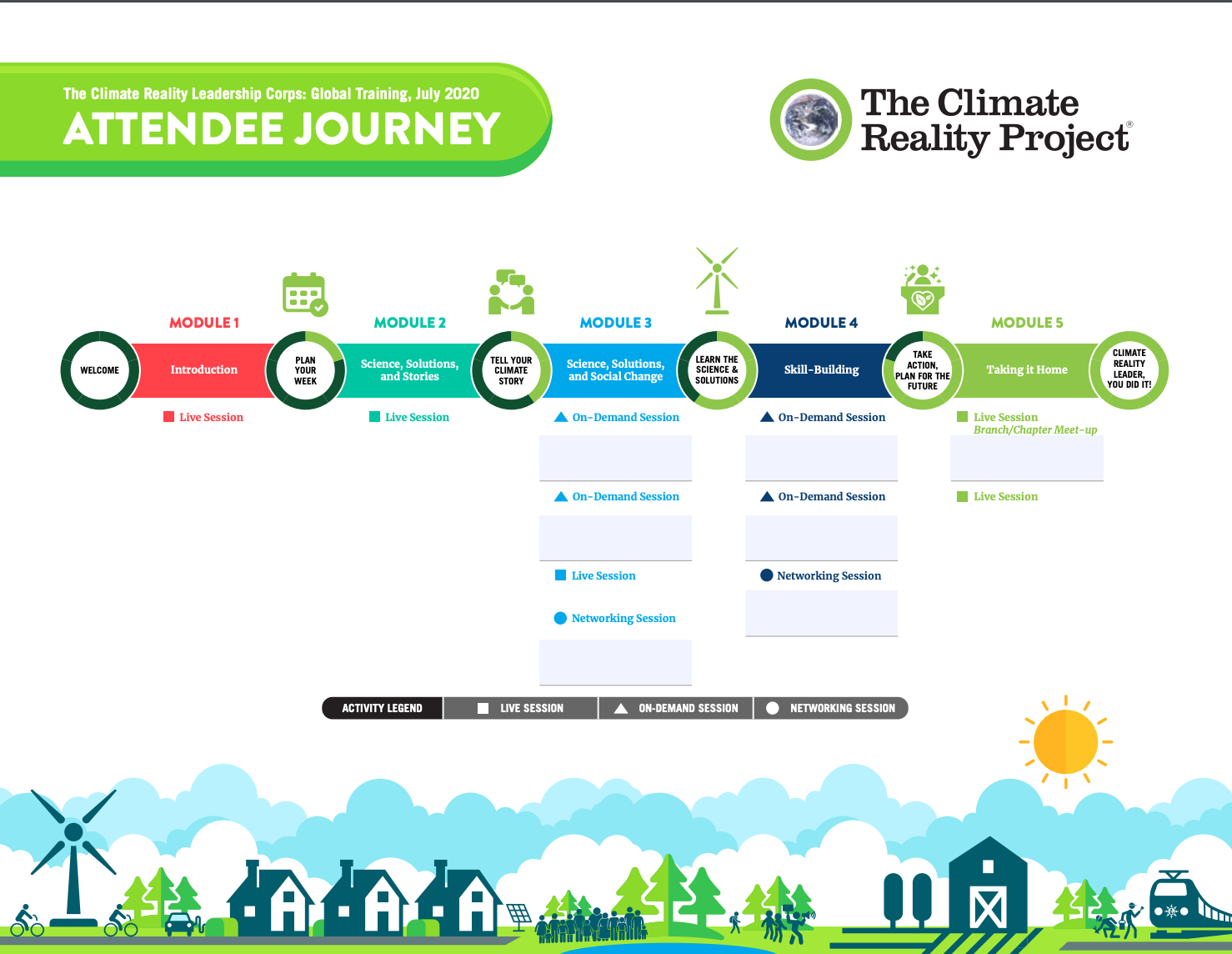 The Climate Reality Project attendee journey infographic.