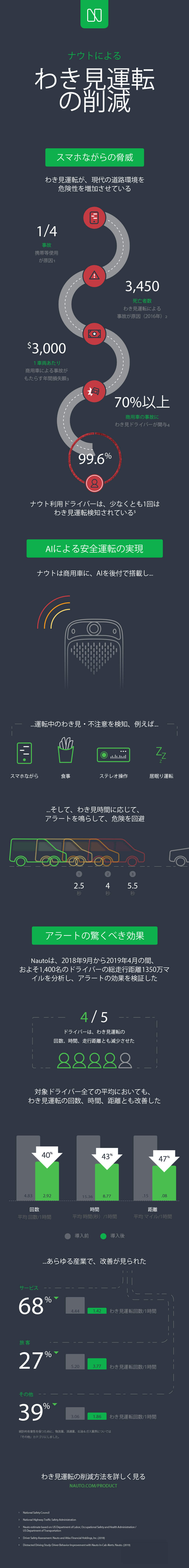Japanese infographic about how to reduce distracted driving