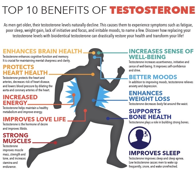 Top 10 Benefits of Testosterone