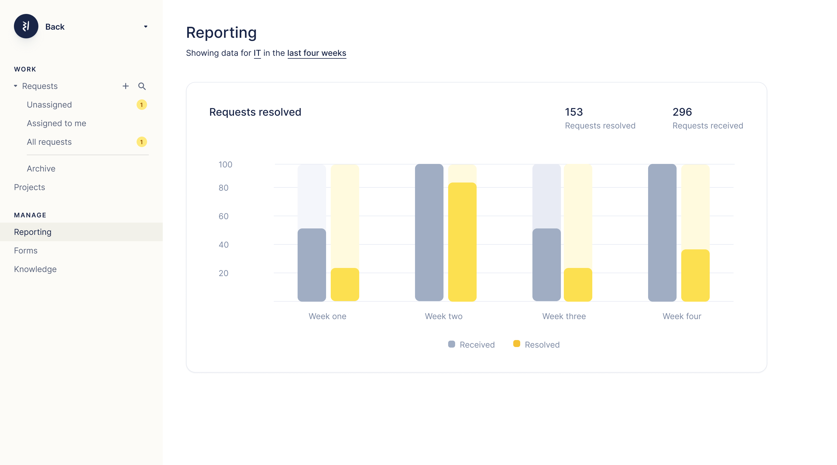 Reporting showing data about employee requests solved