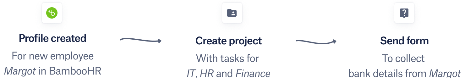 Workflow: BambooHR profile created leads to Create project with tasks for IT, HR and Finance leads to Send form to collect bank details from Margot