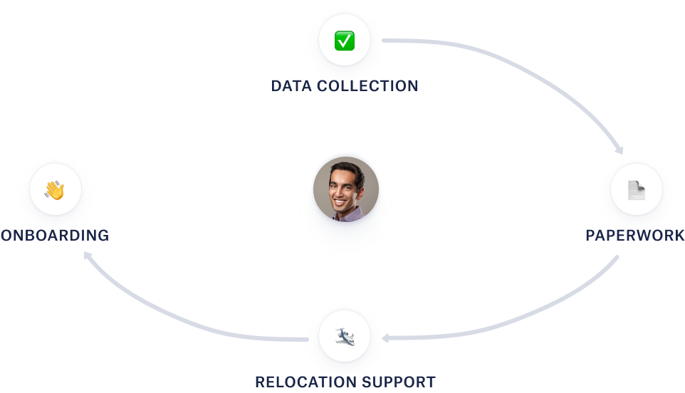platform for managing relocation processes and requests