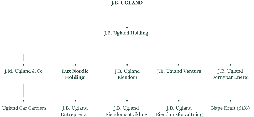 J.B. Ugland selskapsstruktur