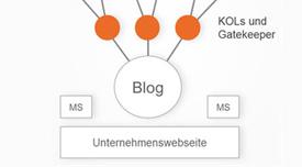 4 Archetypen für das strategische Online-Marketing von Pharma und Medizintechnik – Teil 2: Die Blogging-Strategie