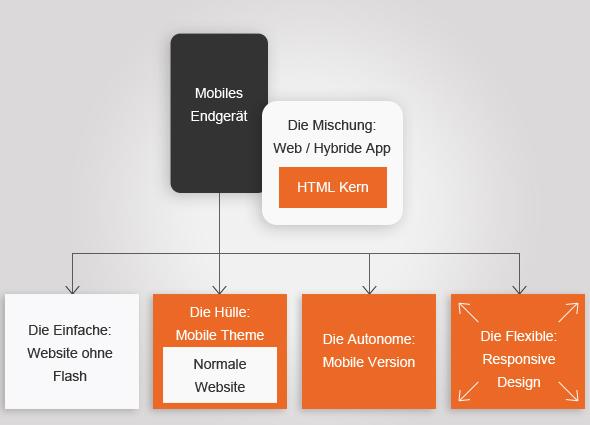Mobile Website App Grafik