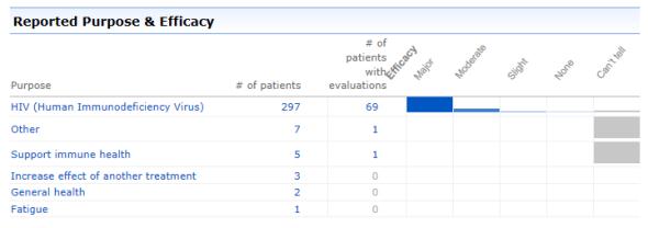 patientslikeme_efficacy