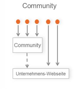 Ärzte-Community-Strategie