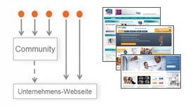 4 Archetypen für das strategische Online-Marketing von Pharma und Medizintechnik – Teil 3: Die Community-Strategie