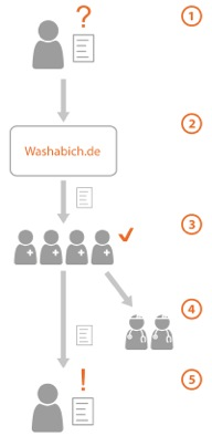 washabich prozess der Befundübersetzung für Patienten