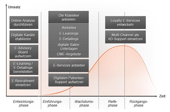 Digitale Kommunikationsideen für den Produktlebenszyklus