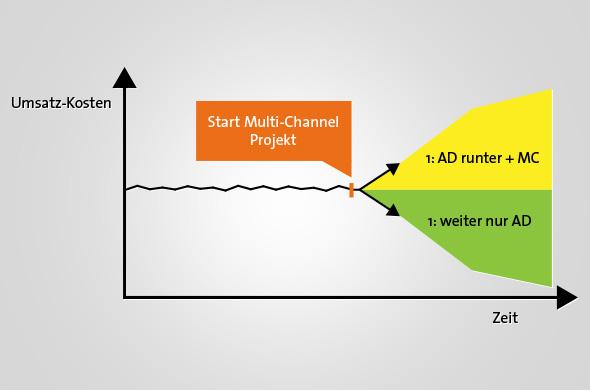 Start-Multi-Channel