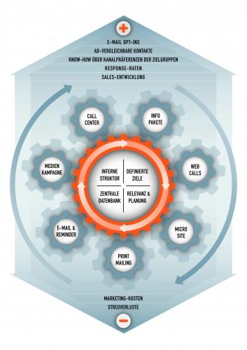 Infografik Aufbau Cross-Channel