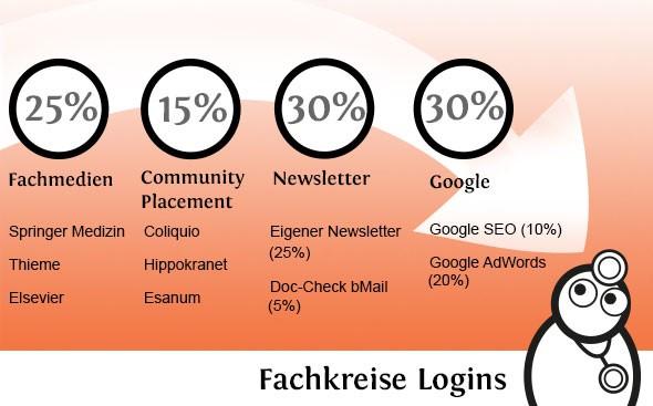 30 % der Besucher kommen je von Google und Newslettern, 20 % aus Fachmedien und 15 % aus Werbung bei Communities