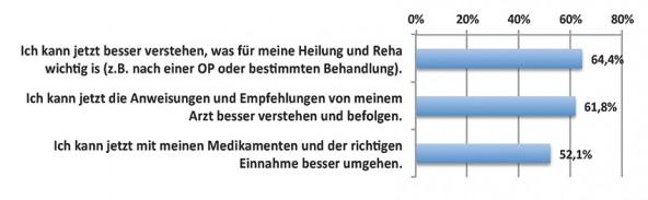 Grafik 5: Auswirkungen des Gesundheits-Surfens auf die Therapietreue (n=2.020)