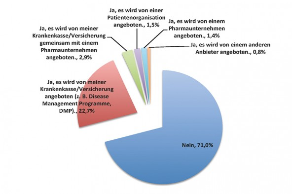 Grafik 6: Nutzung von Patientenbetreuungsprogrammen (n=1.319)