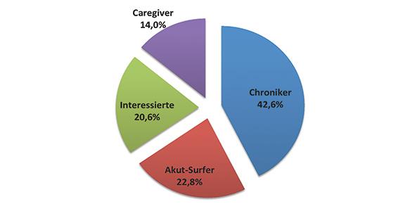 Grafik 1: Typologien der Gesundheitssurfer in Deutschland (n=3.056)