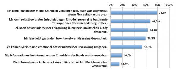 Grafik 4: Auswirkungen des Gesundheits-Surfens auf die Teilnehmer (n=2.020)