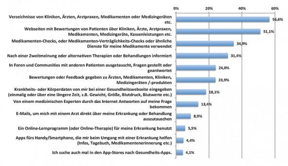 Grafik 3: Genutzte Dienste und Anwendung internetbasierter Gesundheitsthemen (n=3.166)