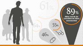 """Ergebnisse unserer Studie zur """"Rolle der Angehörigen bei Gesundheitsfragen"""""""